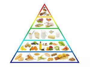 Nowa Piramida Zdrowego Żywienia i Stylu Życia